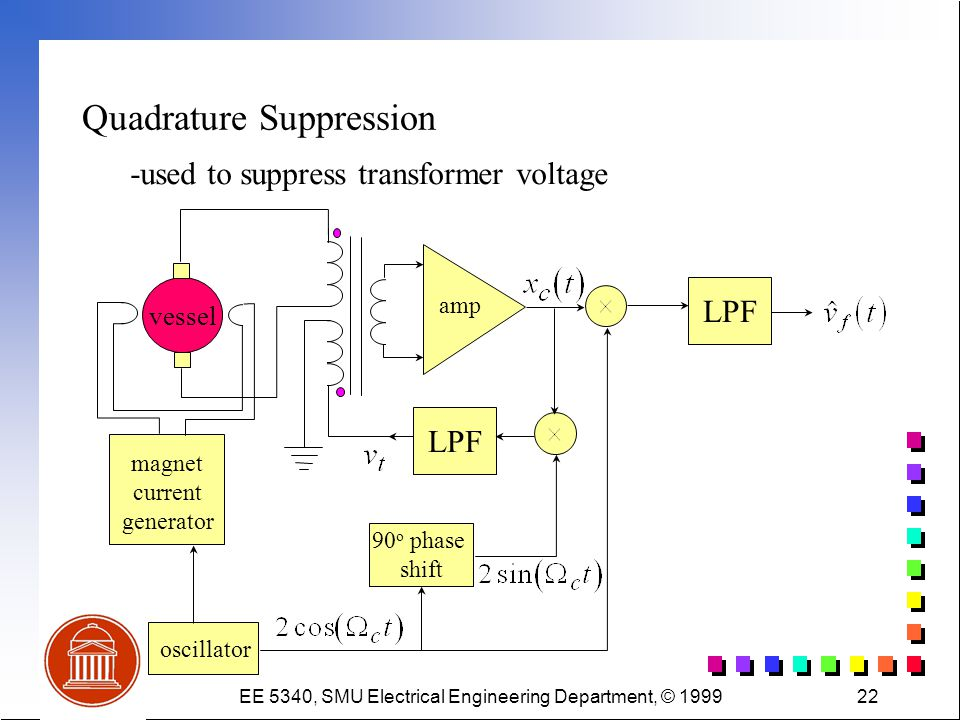 EE 5340, SMU Electrical Engineering Department, © 199922 Quadrature Suppression -used to suppress transformer voltage vessel amp LPF oscillator magnet current generator 90 o phase shift LPF