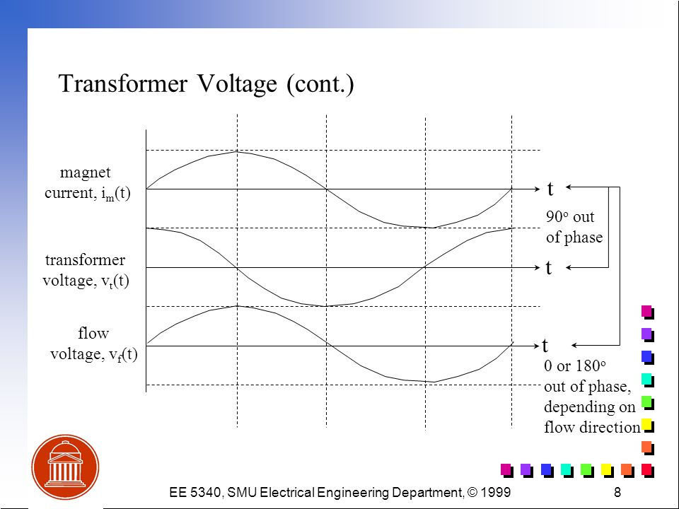 EE 5340, SMU Electrical Engineering Department, © 19998 Transformer Voltage (cont.) t t t magnet current, i m (t) transformer voltage, v t (t) flow vo