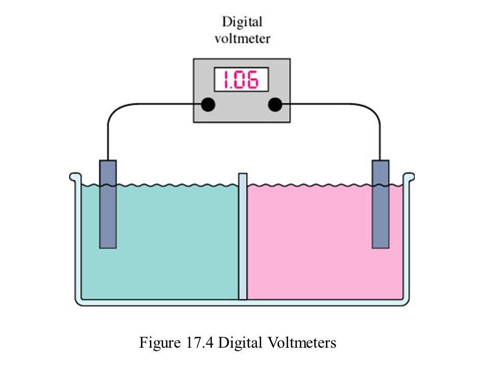Figure 17.4 Digital Voltmeters