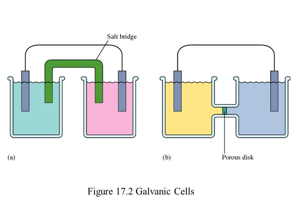Figure 17.2 Galvanic Cells