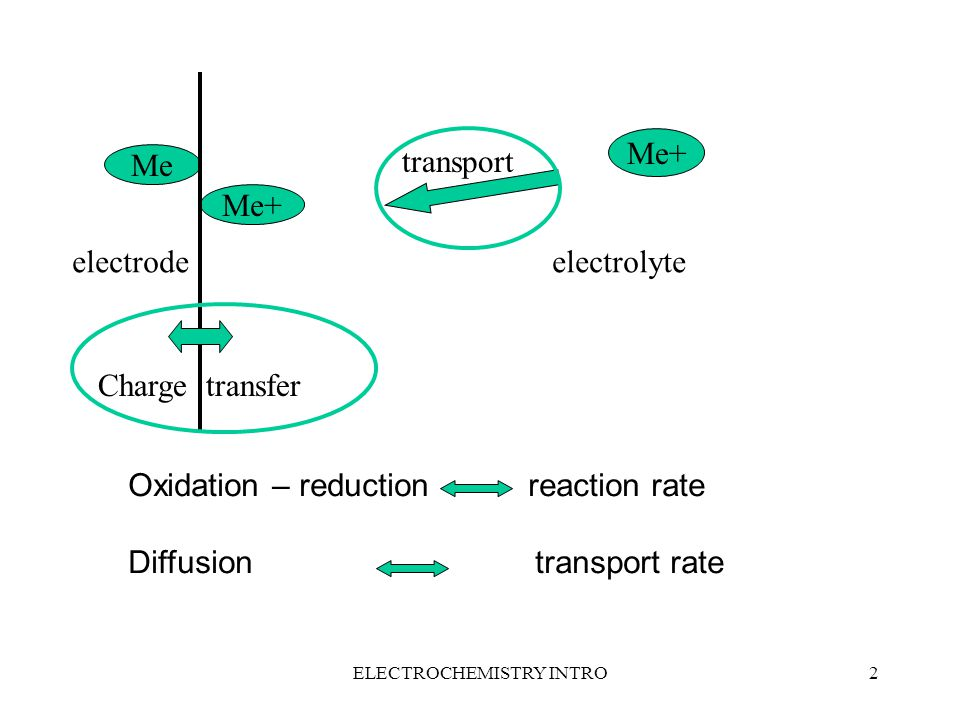 ELECTROCHEMISTRY INTRO2 Me Me+ electrodeelectrolyte Charge transfer transport Oxidation – reduction reaction rate Diffusion transport rate