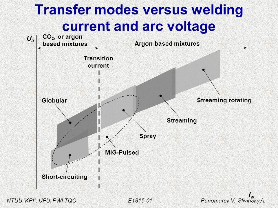 "NTUU ""KPI"", UFU, PWI TQC E1815-01 Ponomarev V., Slivinsky A. Short-circuiting Globular Streaming rotating Streaming Spray MIG-Pulsed Transfer modes ve"