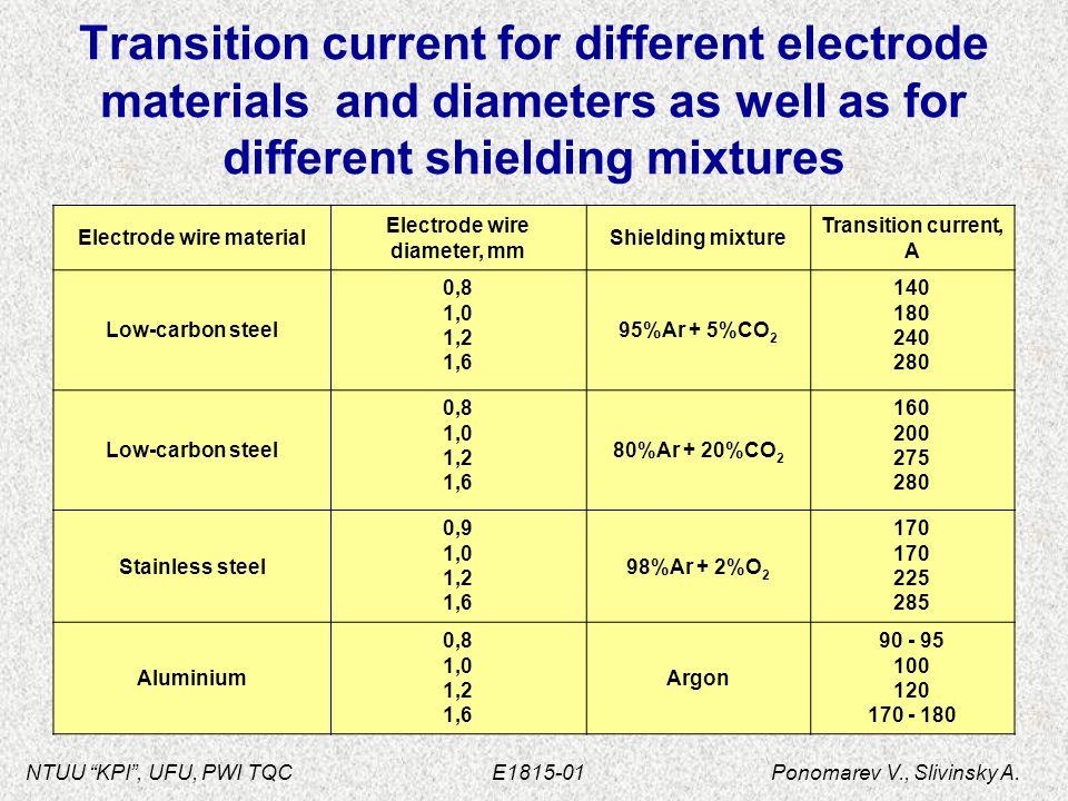 """NTUU """"KPI"""", UFU, PWI TQC E1815-01 Ponomarev V., Slivinsky A. Transition current for different electrode materials and diameters as well as for differe"""