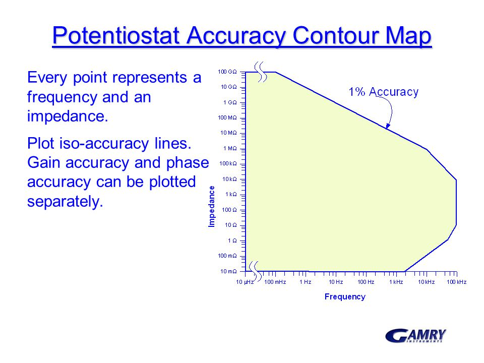 Potentiostat Accuracy Contour Map Every point represents a frequency and an impedance. Plot iso-accuracy lines. Gain accuracy and phase accuracy can b