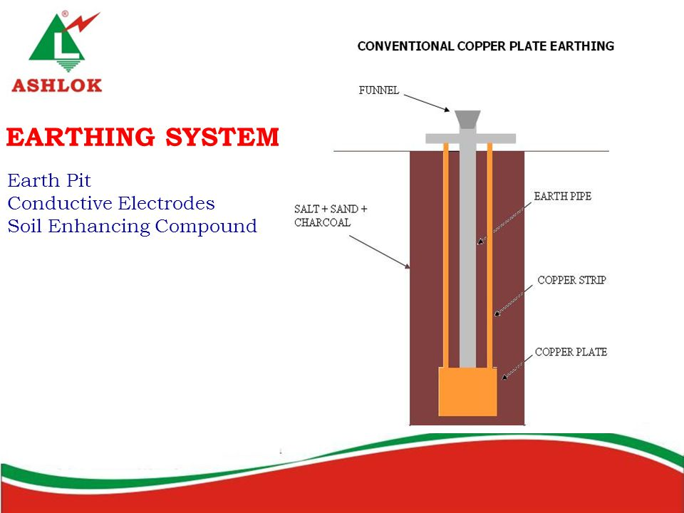 EARTHING SYSTEM Earth Pit Conductive Electrodes Soil Enhancing Compound