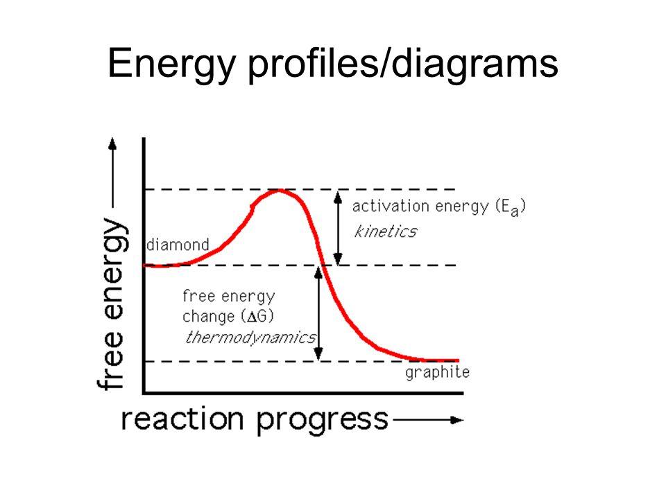 Energy profiles/diagrams