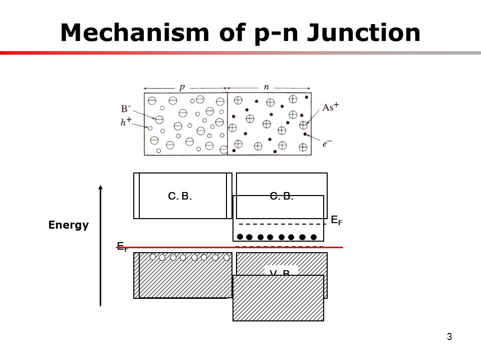 3 Mechanism of p-n Junction C. B. V. B. EFEF C. B. V. B. EFEF Energy