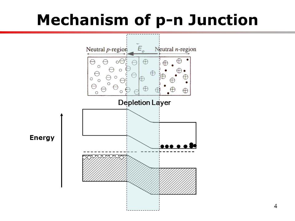 4 Mechanism of p-n Junction Depletion Layer Energy