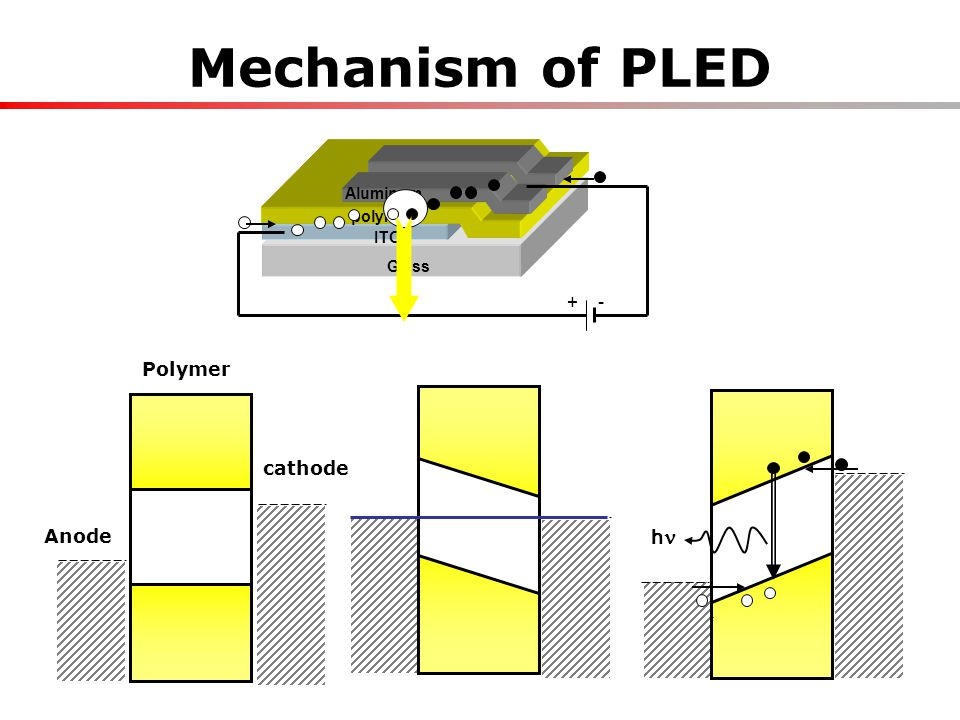 8 Aluminum polymer ITO Glass Mechanism of PLED h Anode cathode Polymer + -