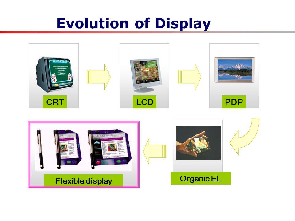 Evolution of Display CRTLCDPDP Organic EL Flexible display
