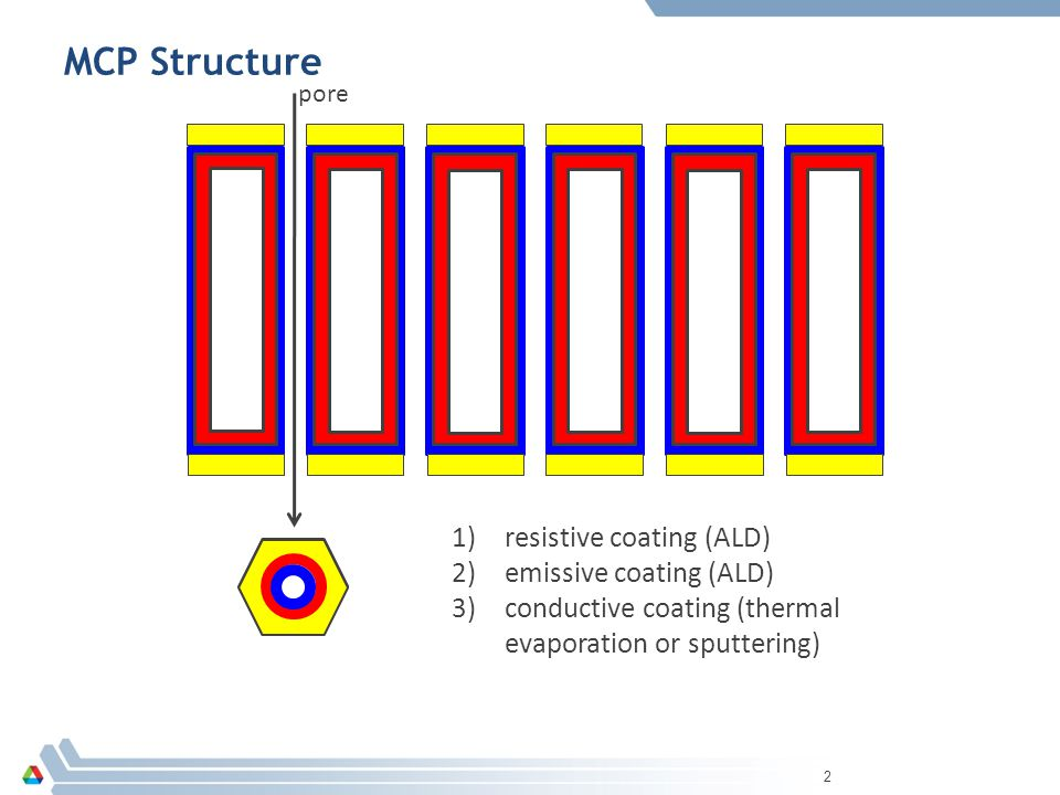 MCP Structure 2 1)resistive coating (ALD) 2)emissive coating (ALD) 3)conductive coating (thermal evaporation or sputtering) pore