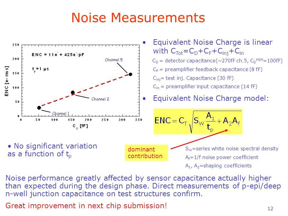 12 Channel 2 Channel 5 Channel 1 Equivalent Noise Charge is linear with C Tot =C D +C F +C inj +C in C D = detector capacitance(~270fF ch.5, C D MIM =100fF) C F = preamplifier feedback capacitance (8 fF) C inj = test inj.