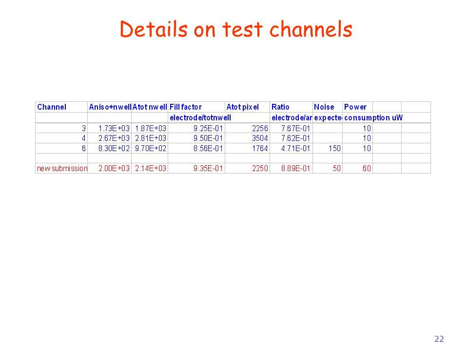 22 Details on test channels