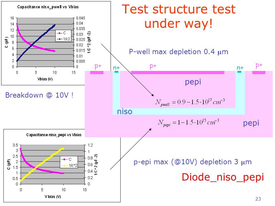 23 pepi niso Diode_niso_pepi P-well max depletion 0.4 m p-epi max (@10V) depletion 3 m p+ n+ Breakdown @ 10V .