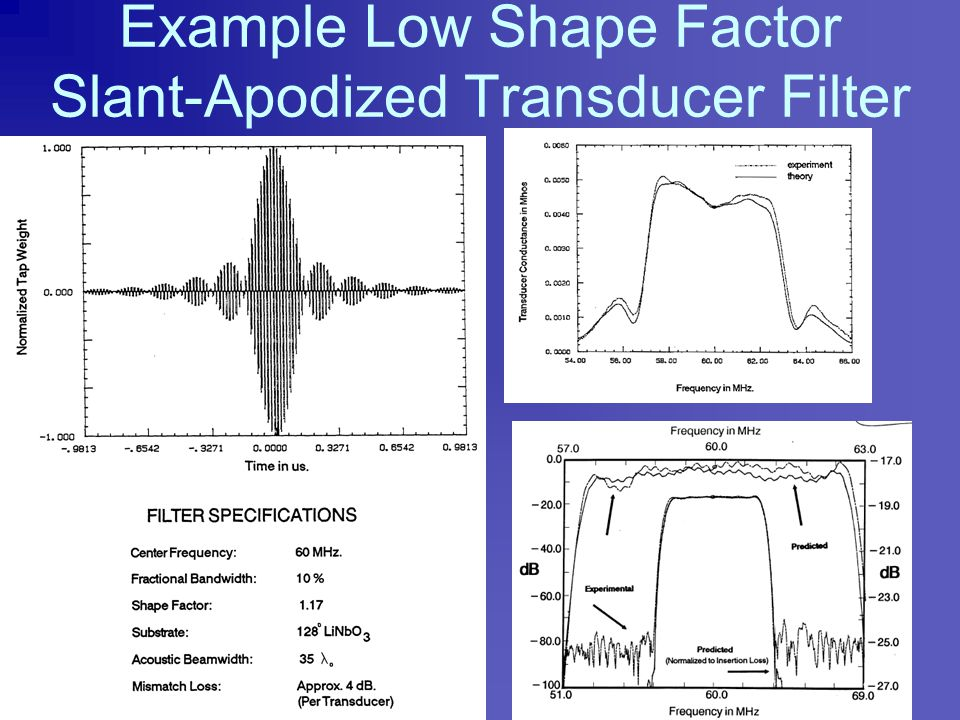 Acoustic Conductance vs Apodization Technique Each transducer has the exact same impulse response, but the apodization pattern affects the electrical