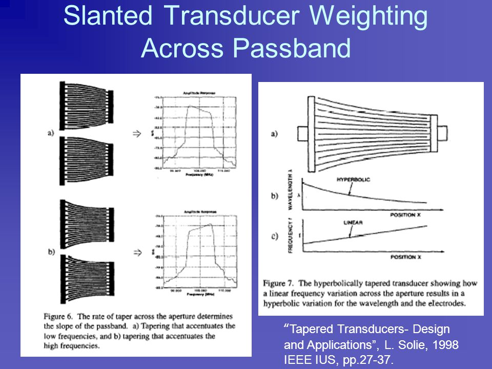 Example Slanted Transducer Frequency Response