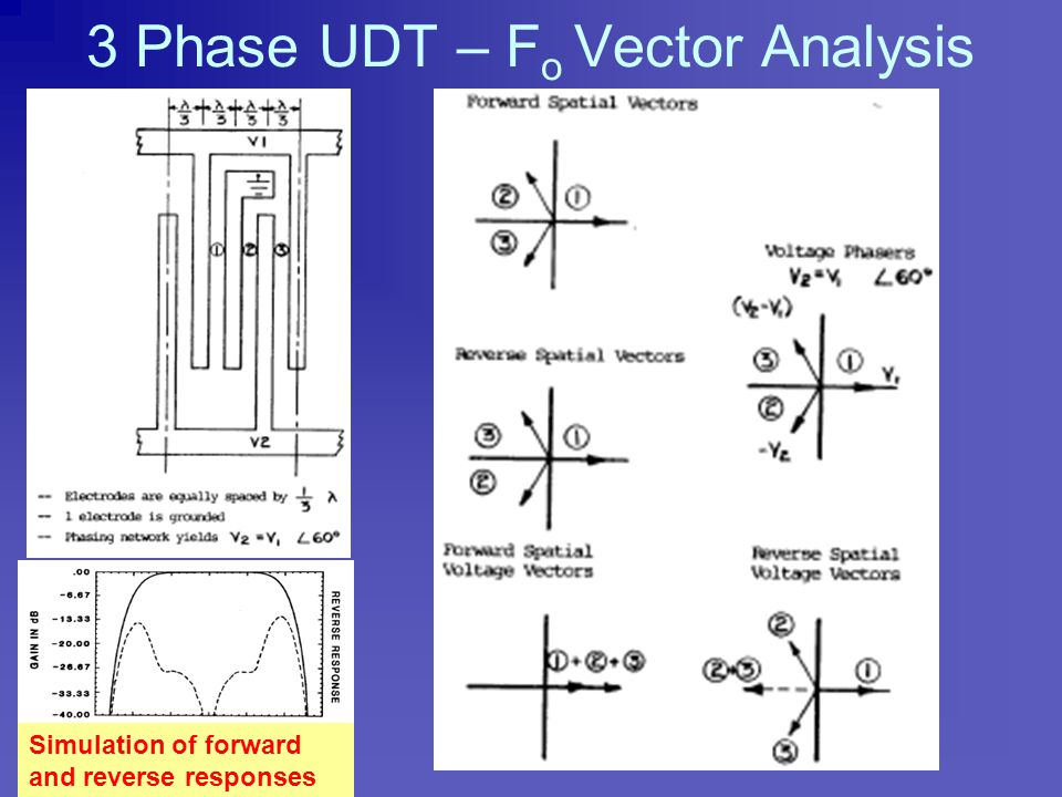 3 Phase UDT Operation Analyzed as 3 collinear transducers. Unit cell is 1 wavelength; no subharmonics. 1/3 wavelength electrode period; strong 2 nd ha