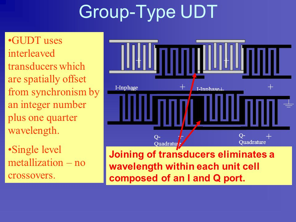 "Group-Type UDT (GUDT) ""Low Insertion Loss Acoustic Surface Wave Filter Using Group-Type Unidirectional Interdigital Filter Transducer"", IUS, 1975, K."