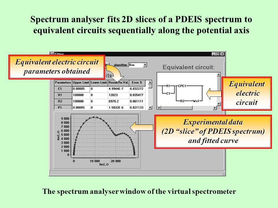 Spectrum analyser fits 2D slices of a PDEIS spectrum to equivalent circuits sequentially along the potential axis The spectrum analyser window of the virtual spectrometer Equivalent electric electriccircuit Equivalent electric circuit parameters obtained Experimental data (2D slice of PDEIS spectrum) and fitted curve