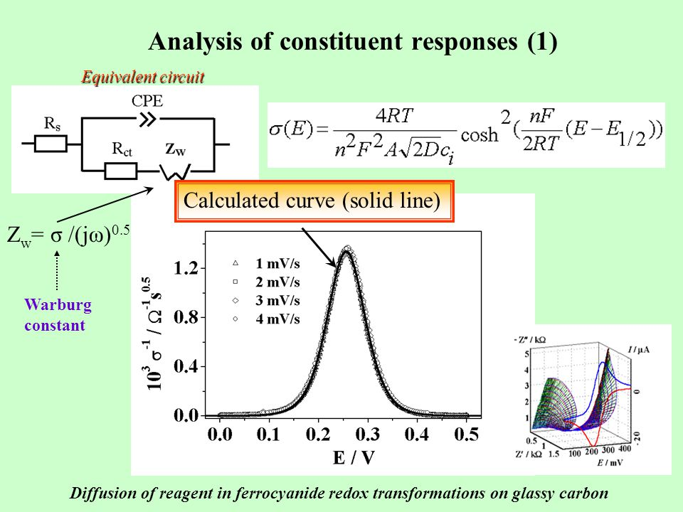 Analysis of constituent responses (1) Equivalent circuit Z w = σ /(jω) 0.5 These curves characterise the diffusion of reagents Calculated curve (solid line) Warburg constant Diffusion of reagent in ferrocyanide redox transformations on glassy carbon