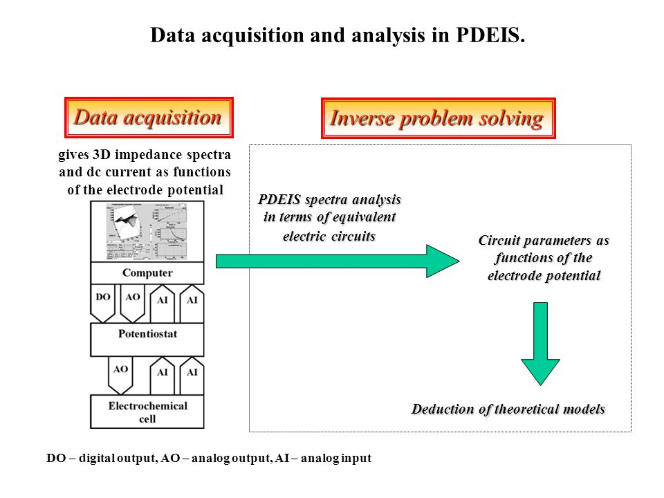 (1) Data acquisition gives 3D impedance spectra and dc current as functions of the electrode potential (2) Inverse problem solving Circuit parameters as functions of the electrode potential Deduction of theoretical models DO – digital output, AO – analog output, AI – analog input Data acquisition Inverse problem solving PDEIS spectra analysis in terms of equivalent electric circuits Data acquisition and analysis in PDEIS.