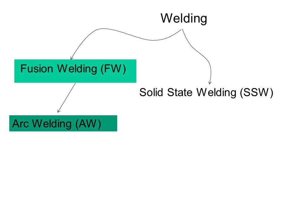 Welding Fusion Welding (FW) Solid State Welding (SSW) Arc Welding (AW)