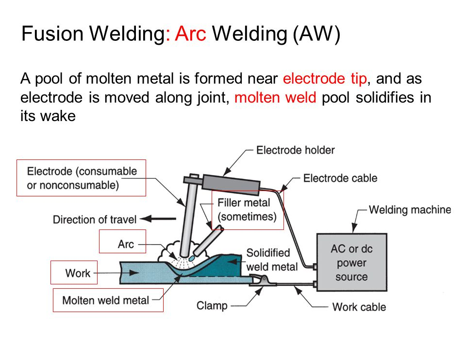 A pool of molten metal is formed near electrode tip, and as electrode is moved along joint, molten weld pool solidifies in its wake Fusion Welding: Ar