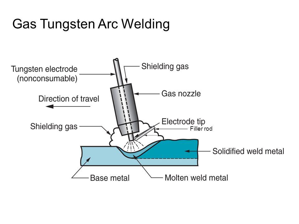 Gas Tungsten Arc Welding Filler rod