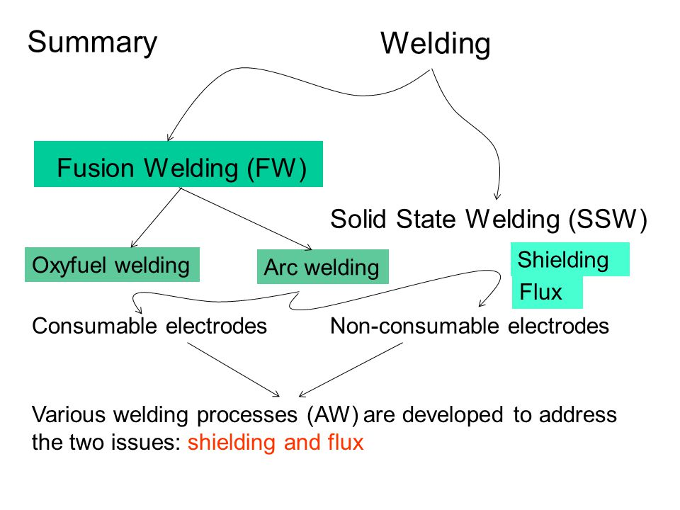 Welding Fusion Welding (FW) Solid State Welding (SSW) Consumable electrodesNon-consumable electrodes Summary Shielding Flux Various welding processes