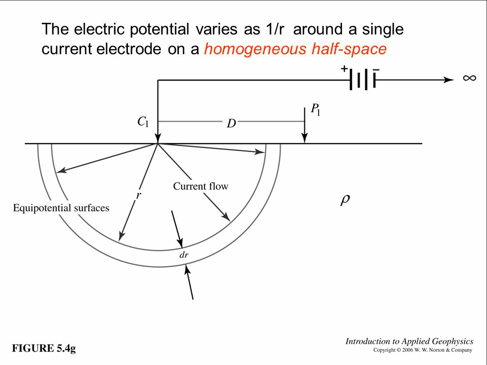 Fig. 5.4g The electric potential varies as 1/r around a single current electrode on a homogeneous half-space