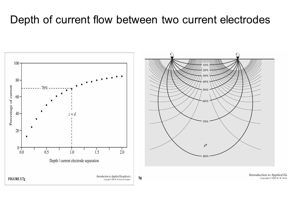 Depth of current flow between two current electrodes