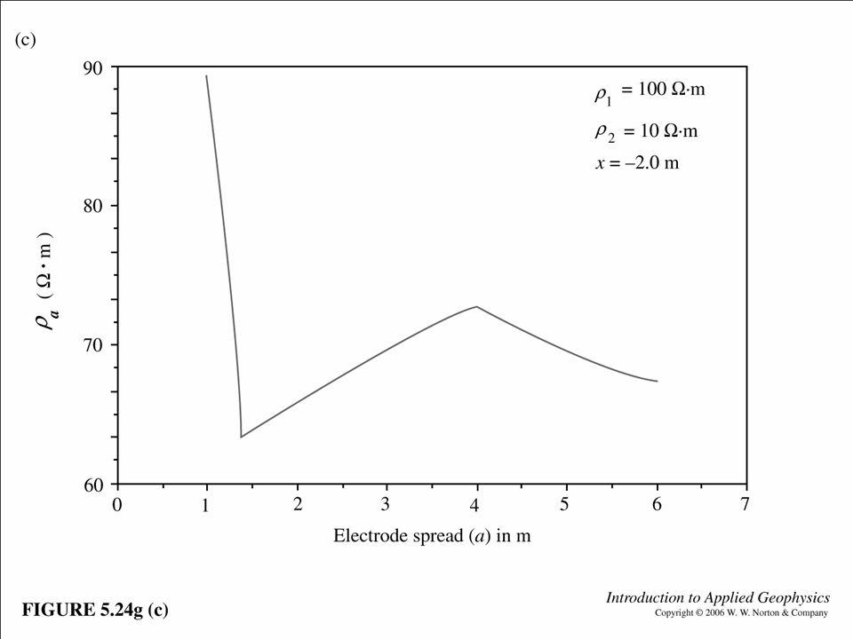 Fig. 5.24g (c)