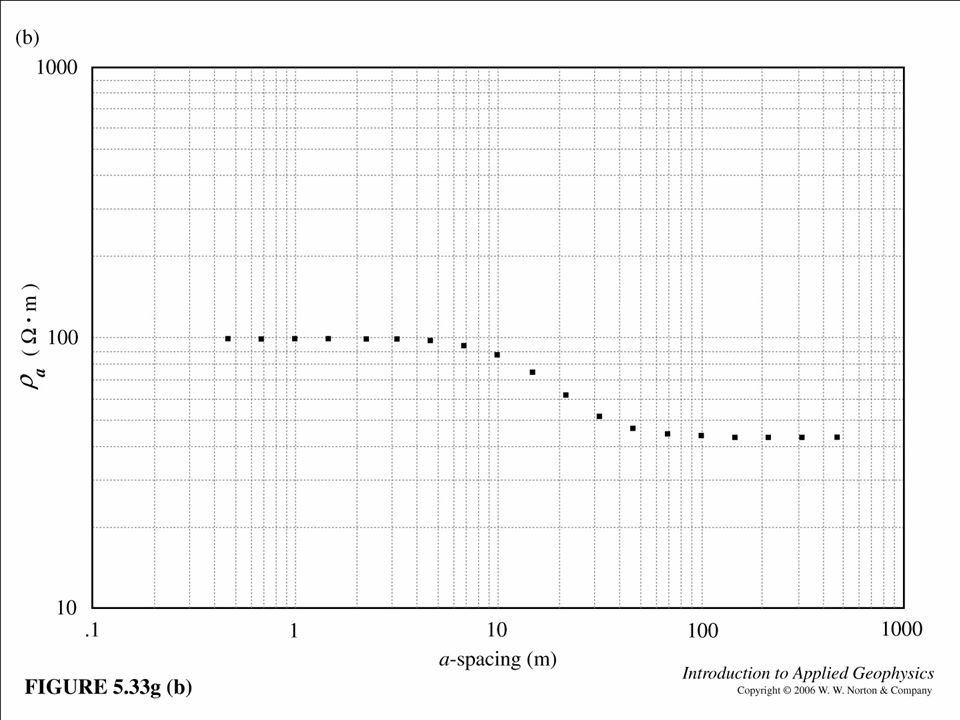 Fig. 5.33g (b)