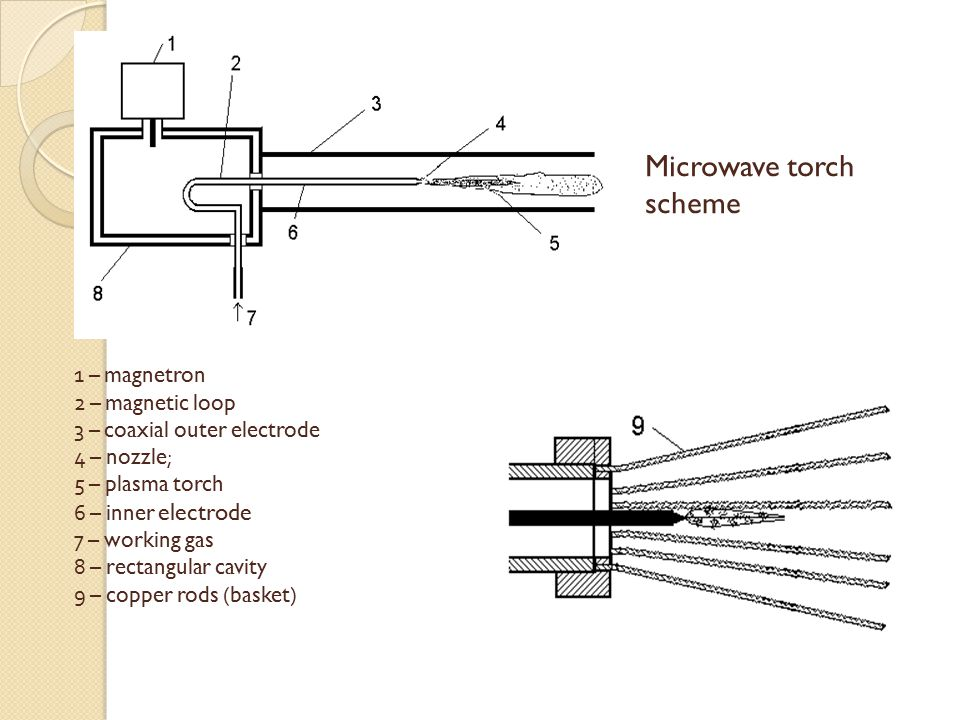 1 – magnetron 2 – magnetic loop 3 – coaxial outer electrode 4 – nozzle ; 5 – plasma torch 6 – inner electrode 7 – working gas 8 – rectangular cavity 9 – copper rods ( basket ) Microwave torch scheme