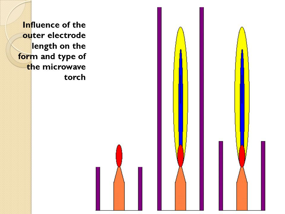 Influence of the outer electrode length on the form and type of the microwave torch