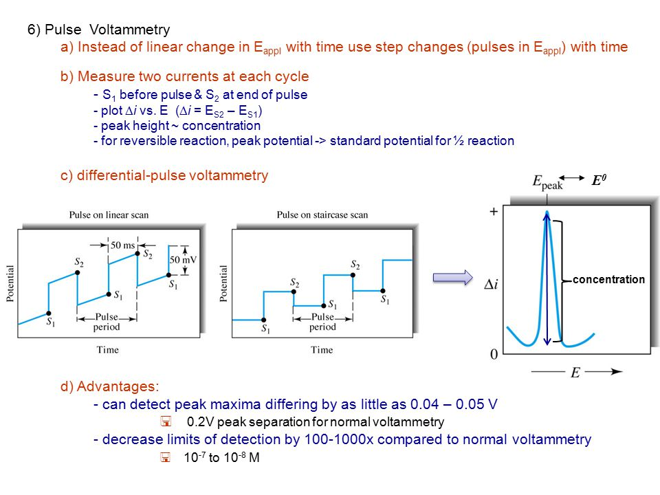 6) Pulse Voltammetry a) Instead of linear change in E appl with time use step changes (pulses in E appl ) with time b) Measure two currents at each cy