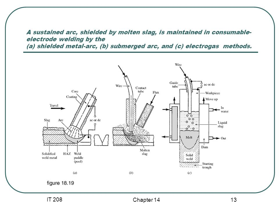 IT 208 Chapter 14 13 A sustained arc, shielded by molten slag, is maintained in consumable- electrode welding by the (a) shielded metal-arc, (b) subme