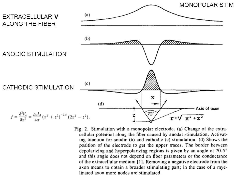 ANODIC STIMULATION CATHODIC STIMULATION MONOPOLAR STIM EXTRACELLULAR V ALONG THE FIBER