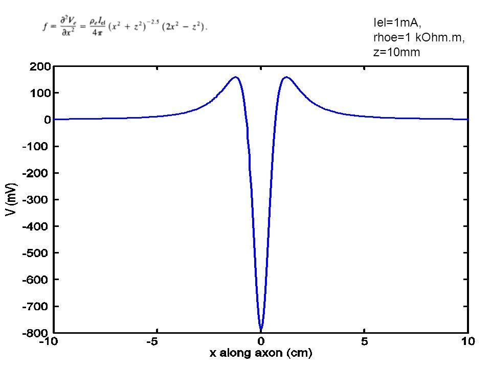 Iel=1mA, rhoe=1 kOhm.m, z=10mm