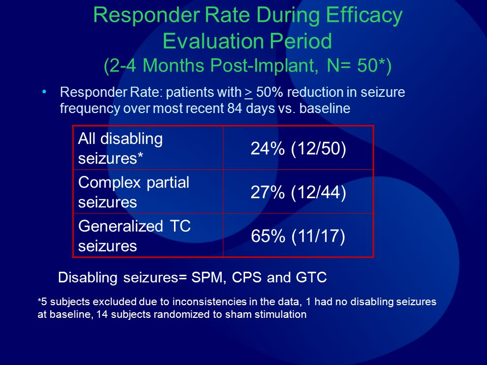 Responder Rate During Efficacy Evaluation Period (2-4 Months Post-Implant, N= 50*) Responder Rate: patients with > 50% reduction in seizure frequency over most recent 84 days vs.
