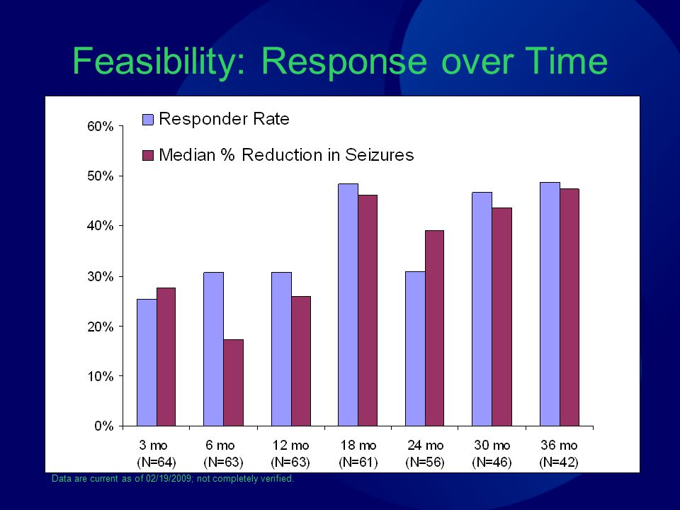 Feasibility: Response over Time Data are current as of 02/19/2009; not completely verified.