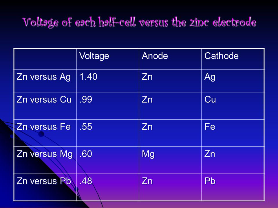 Voltage of each half-cell versus the zinc electrode VoltageAnodeCathode Zn versus Ag 1.40ZnAg Zn versus Cu.99ZnCu Zn versus Fe.55ZnFe Zn versus Mg.60MgZn Zn versus Pb.48ZnPb