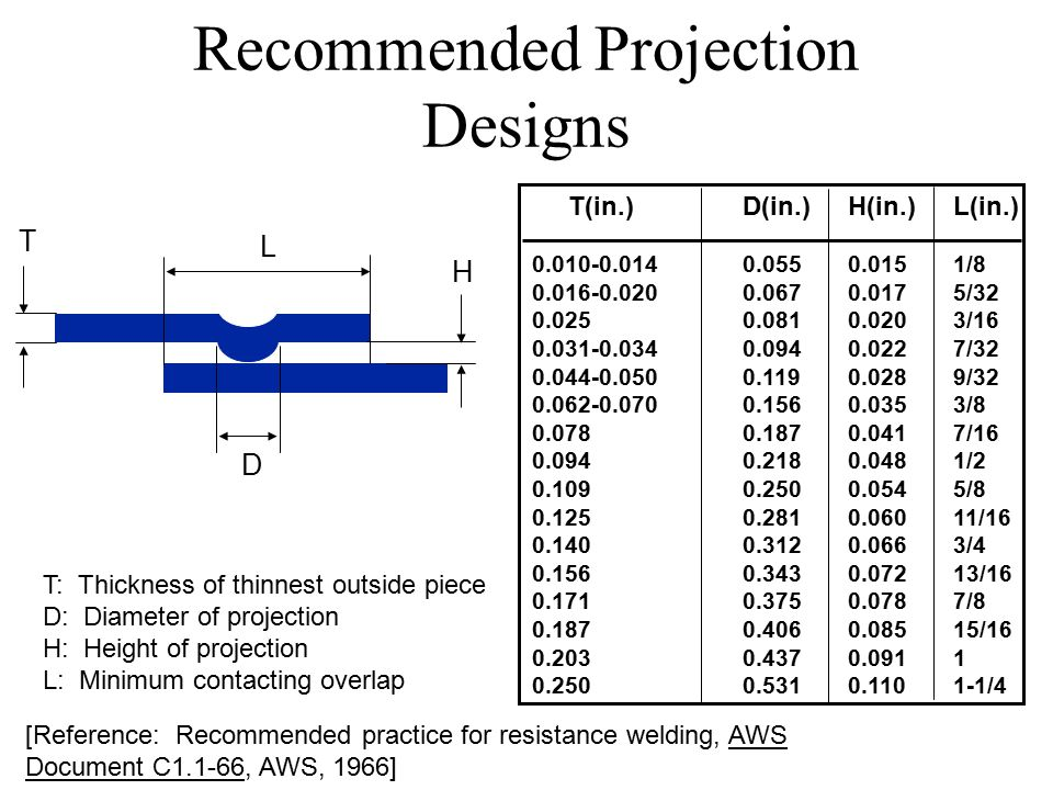 Recommended Projection Designs [Reference: Recommended practice for resistance welding, AWS Document C1.1-66, AWS, 1966] T(in.) D(in.)H(in.)L(in.) 0.010-0.0140.0550.0151/8 0.016-0.0200.0670.0175/32 0.025 0.0810.0203/16 0.031-0.034 0.0940.0227/32 0.044-0.050 0.1190.0289/32 0.062-0.070 0.1560.0353/8 0.078 0.1870.0417/16 0.094 0.218 0.0481/2 0.109 0.2500.0545/8 0.1250.2810.06011/16 0.1400.3120.0663/4 0.1560.3430.07213/16 0.1710.3750.0787/8 0.1870.4060.08515/16 0.2030.4370.0911 0.2500.5310.1101-1/4 H T D T: Thickness of thinnest outside piece D: Diameter of projection H: Height of projection L: Minimum contacting overlap L