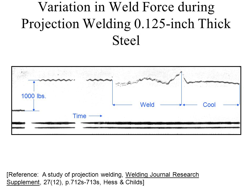 Variation in Weld Force during Projection Welding 0.125-inch Thick Steel [Reference: A study of projection welding, Welding Journal Research Supplement, 27(12), p.712s-713s, Hess & Childs] 1000 lbs.