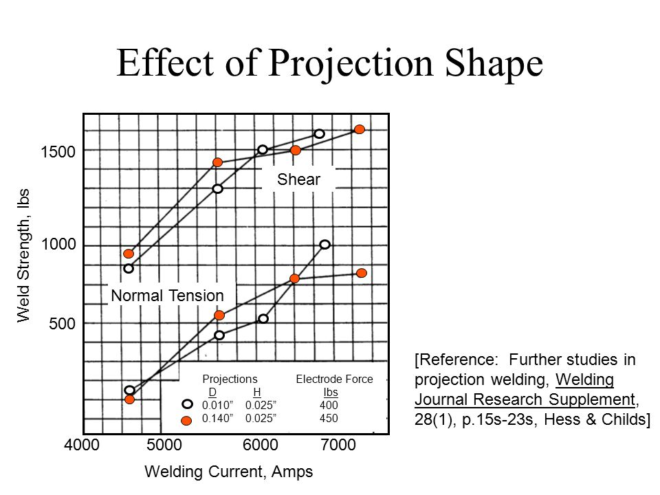 Effect of Projection Shape Shear Normal Tension Projections Electrode Force D H lbs 0.010 0.025 400 0.140 0.025 450 4000 5000 6000 7000 Welding Current, Amps 1500 1000 500 Weld Strength, lbs [Reference: Further studies in projection welding, Welding Journal Research Supplement, 28(1), p.15s-23s, Hess & Childs]