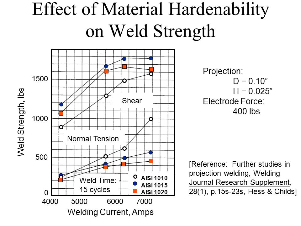 Effect of Material Hardenability on Weld Strength [Reference: Further studies in projection welding, Welding Journal Research Supplement, 28(1), p.15s-23s, Hess & Childs] Shear Normal Tension Weld Time: 15 cycles Projection: D = 0.10 H = 0.025 Electrode Force: 400 lbs AISI 1010 AISI 1015 AISI 1020 4000 5000 6000 7000 Welding Current, Amps 1500 1000 500 0 Weld Strength, lbs