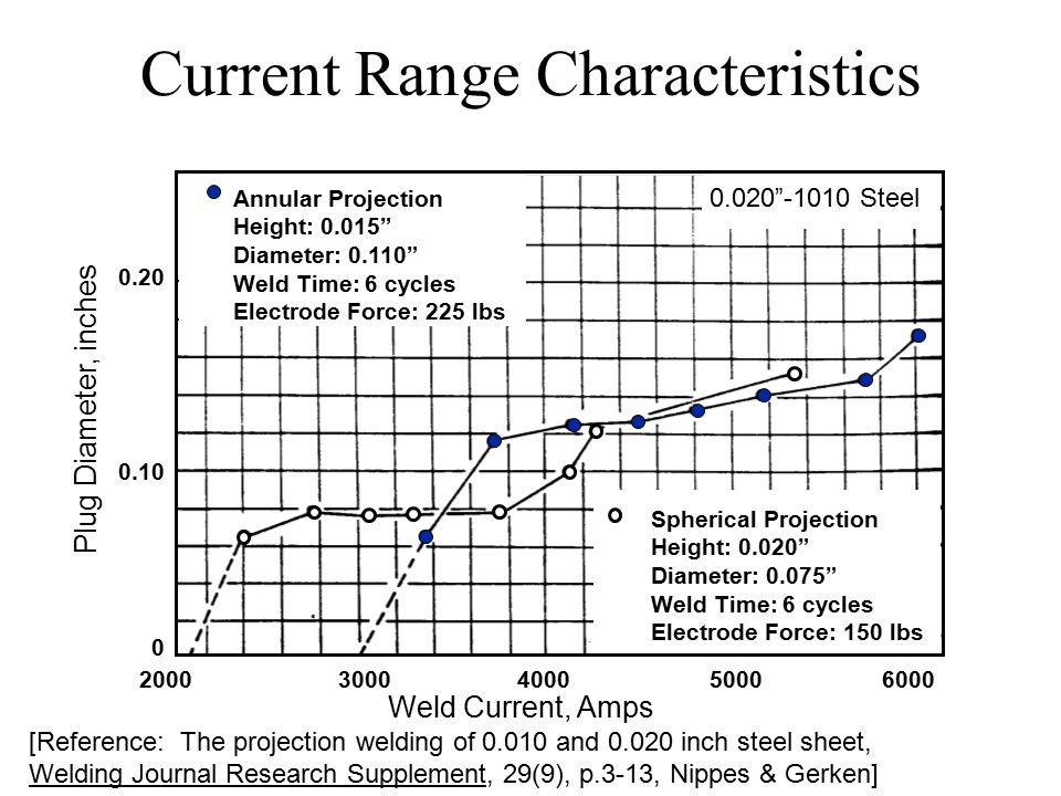 Current Range Characteristics [Reference: The projection welding of 0.010 and 0.020 inch steel sheet, Welding Journal Research Supplement, 29(9), p.3-13, Nippes & Gerken] Annular Projection Height: 0.015 Diameter: 0.110 Weld Time: 6 cycles Electrode Force: 225 lbs Spherical Projection Height: 0.020 Diameter: 0.075 Weld Time: 6 cycles Electrode Force: 150 lbs 2000 3000 4000 50006000 Weld Current, Amps 0.20 0.10 0 Plug Diameter, inches 0.020 -1010 Steel
