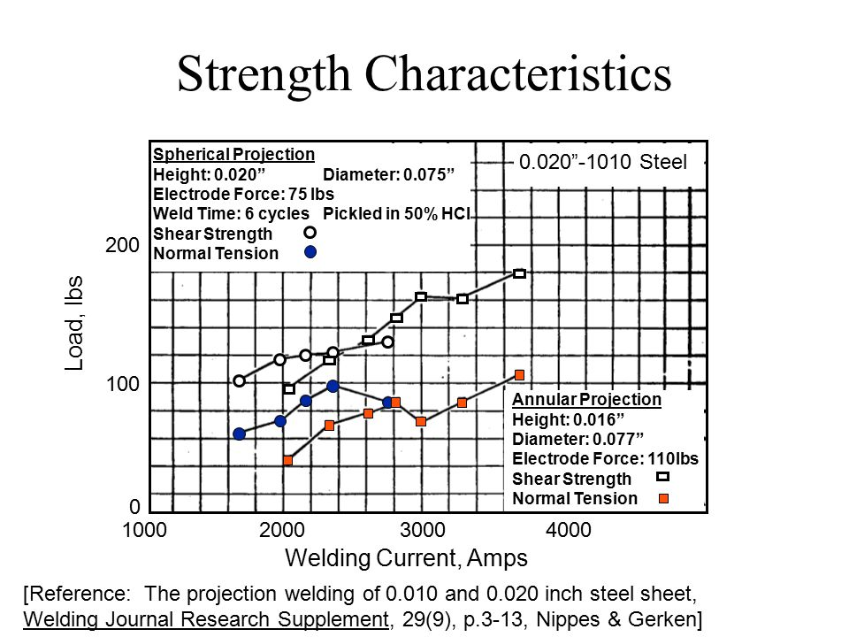 Strength Characteristics [Reference: The projection welding of 0.010 and 0.020 inch steel sheet, Welding Journal Research Supplement, 29(9), p.3-13, Nippes & Gerken] Spherical Projection Height: 0.020 Diameter: 0.075 Electrode Force: 75 lbs Weld Time: 6 cyclesPickled in 50% HCl Shear Strength Normal Tension Annular Projection Height: 0.016 Diameter: 0.077 Electrode Force: 110lbs Shear Strength Normal Tension 1000 2000 30004000 Welding Current, Amps 200 100 0 Load, lbs 0.020 -1010 Steel