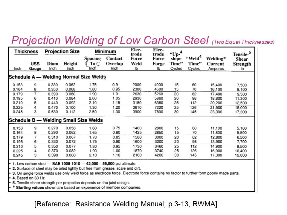 [Reference: Resistance Welding Manual, p.3-13, RWMA] Projection Welding of Low Carbon Steel (Two Equal Thicknesses)