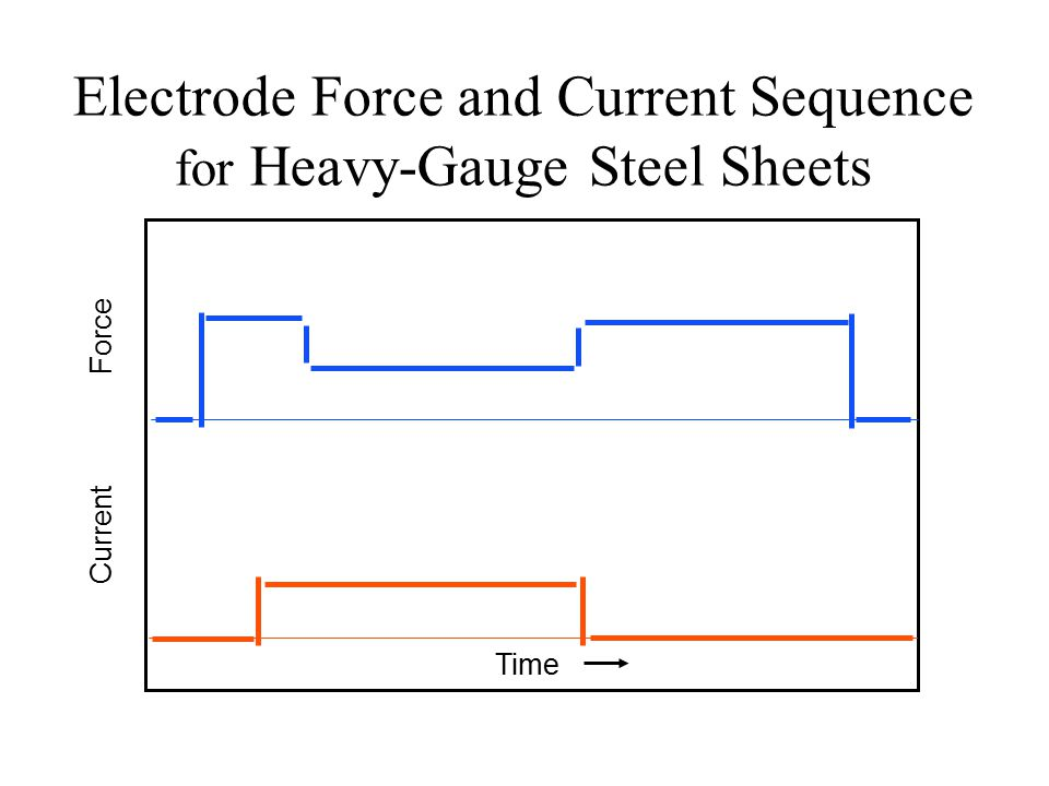 Electrode Force and Current Sequence for Heavy-Gauge Steel Sheets Time CurrentForce